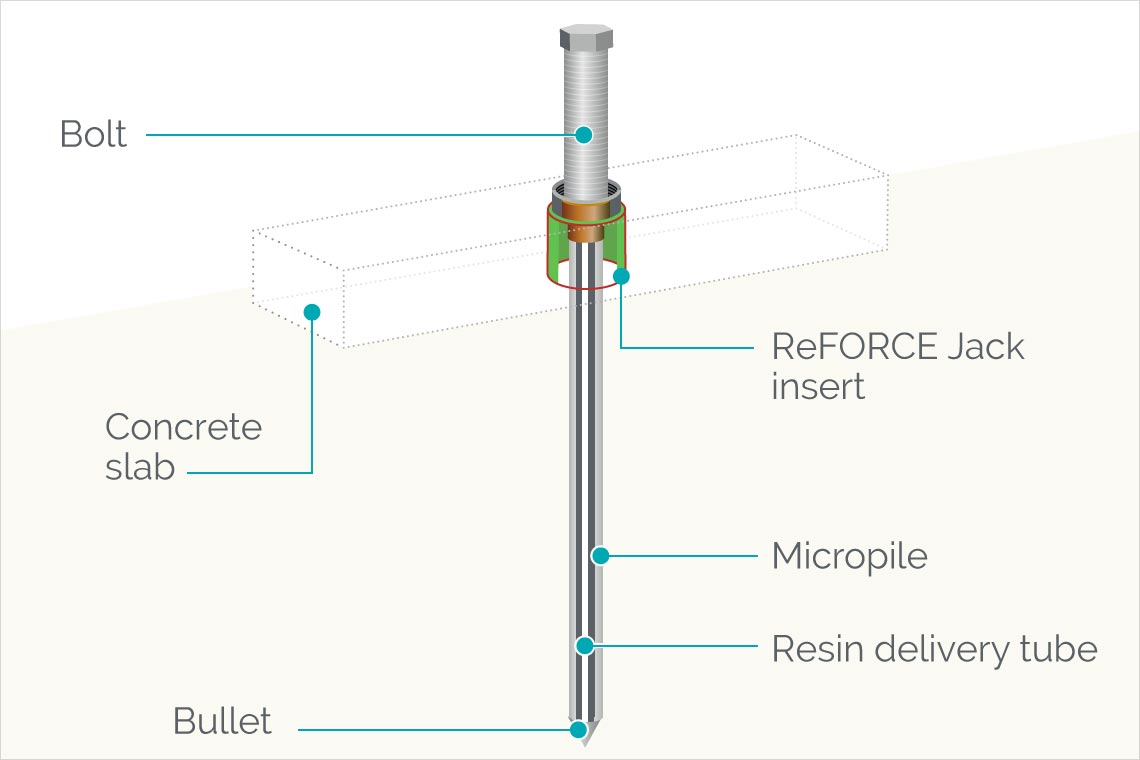 ReFORCE Jack Piling, micropile and delivery tube