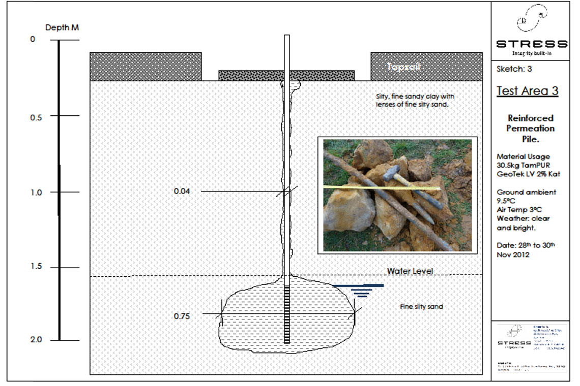 Targeted at clay soil to illustrate the effect of permeation grout ing cohesive soil.