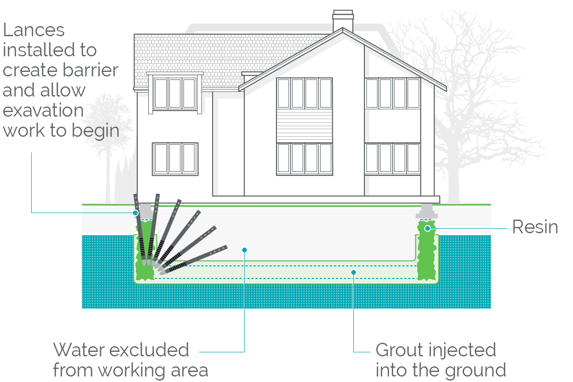 Our soil stabilisation system used to extend underpinning a house